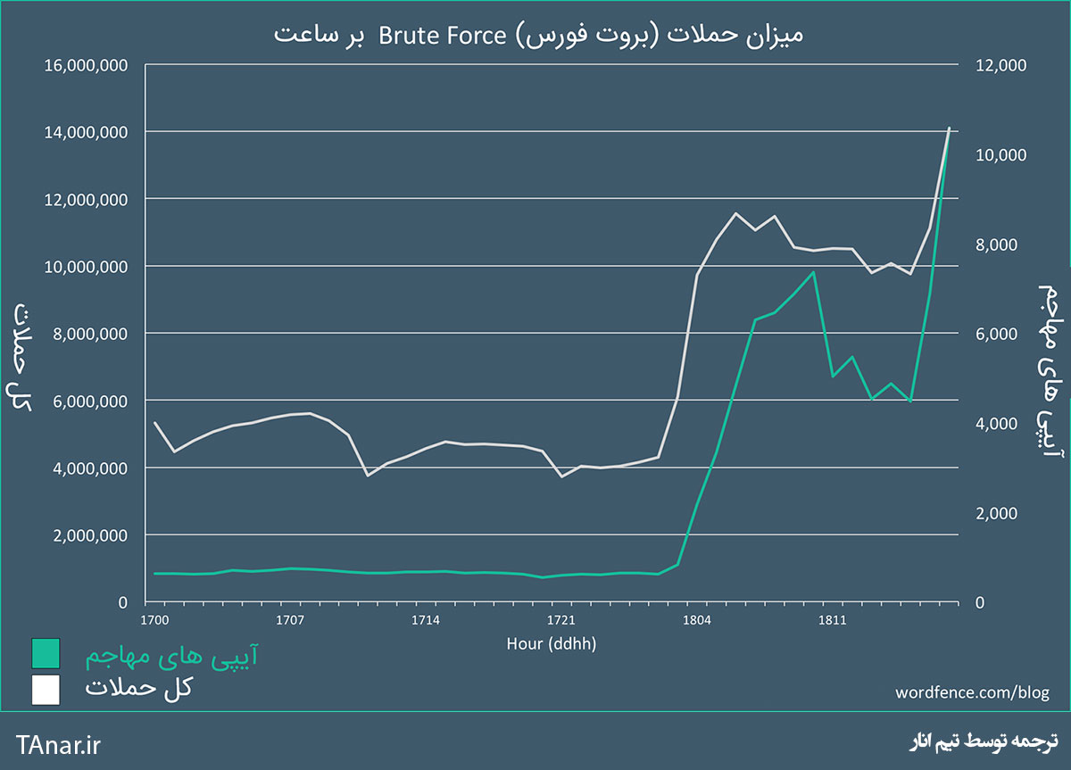 گزارش حملات brute force به وردپرس