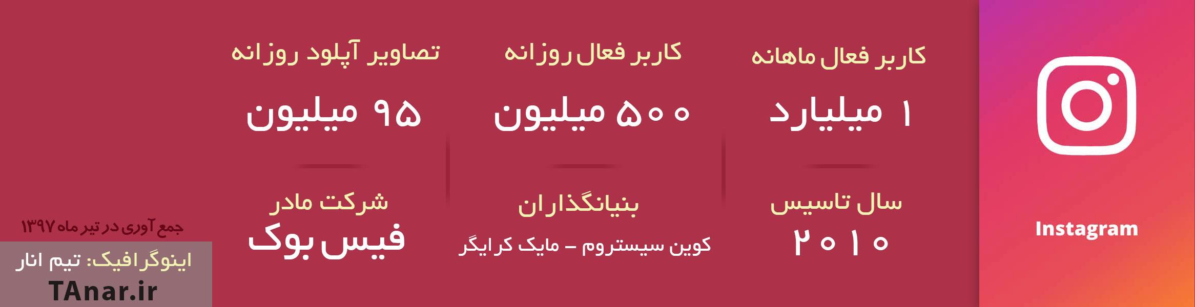 اینوفگرافیک آمار از اینستاگرام در سال 1397 - تیم انار