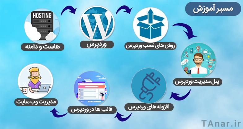 مسیر آموزش وردپرس فارسی - آکادمی انار